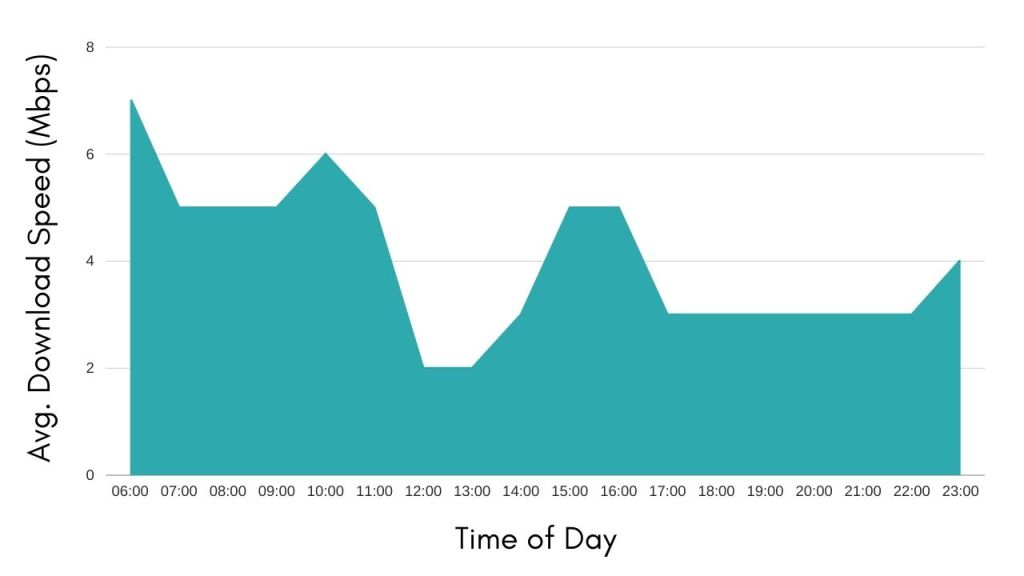 graph-showing-average-internet-speeds-in-galapagos-islands-by-time-of-day
